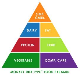 Monkey Diet Type Food Pyramid
