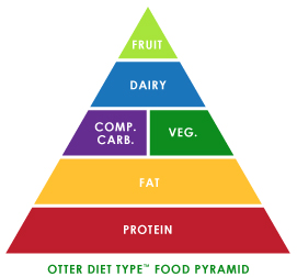 Otter Diet Type Food Pyramid