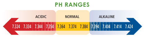Blood pH Ranges Graph