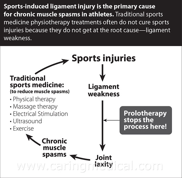 sports-injury-circle-WEB